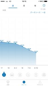 記録式ダイエット半年後の体重