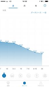 体重測定結果グラフ(2017.08.26)